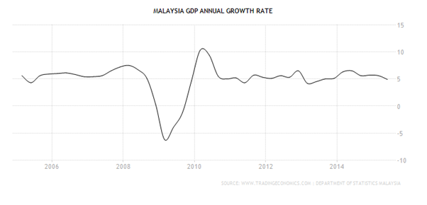 What you ought to know about the falling Malaysian Ringgit
